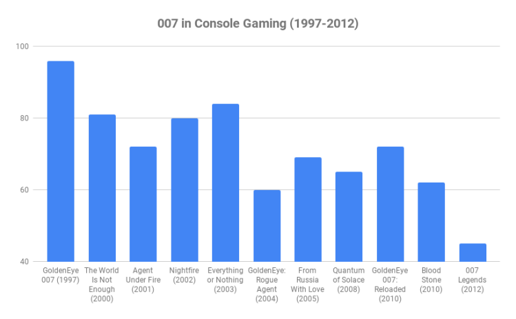 007 in Console Gaming (1997-2012).png